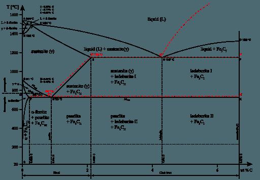 DE VERANDERING IN MECHANISCHE EIGENSCHAPPEN EN HET EFFECT VAN HITTEBEHANDELING VAN GEBOGEN ASTM A106GR: B DOOR INDUCTIE BUIG METHODE