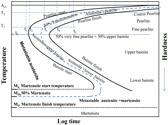 Metin Kutusu: Figure 2: Time-Temperature-Transformation Diagram (Manna R., 2012)