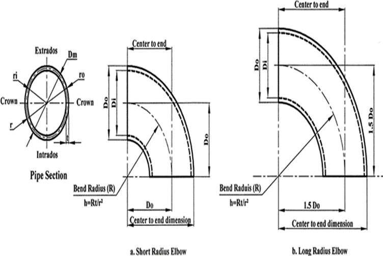 Anwendungen für Rohrspule