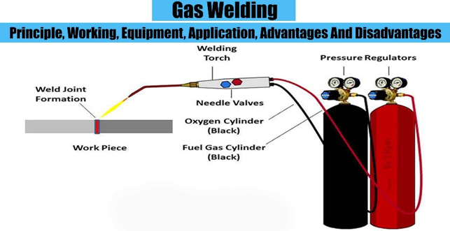 gas welding ile ilgili görsel sonucu