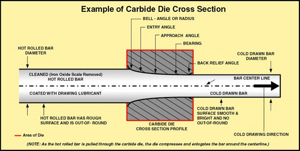 Carbide Die Cross Section