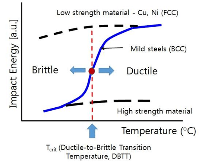 Figure 2. The ductile-brittle transition temperature for FCC and BCC structures.