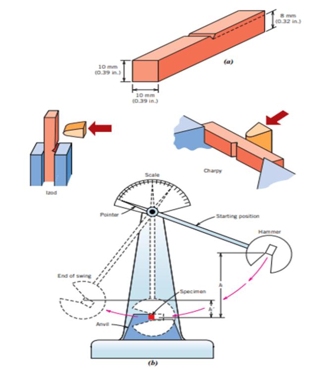Abbildung 3. a) Eine klassische v-gekerbte Probe für den Kerbschlagbiegeversuch, b) Das Prüfgerät. Entnommen aus: Callister
