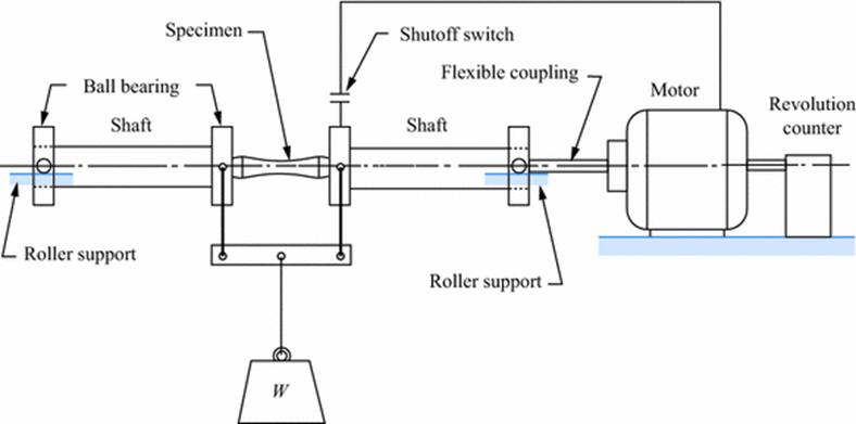 Metal Fatigue - Wöhler Plot and Mechanisms