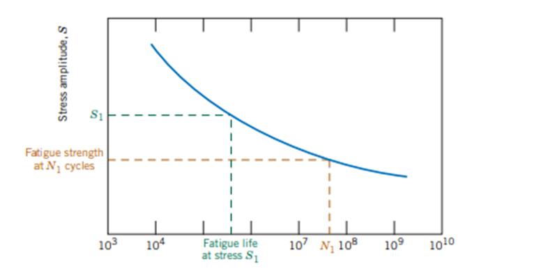 Wöhlers Diagramm einer Nichteisenlegierung. Der Abwärtstrend der Kurve stellt das Fehlen einer Ermüdungsgrenze dar:
