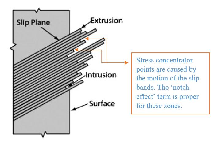 Eine Darstellung der Extrusionen und Intrusionen auf der Oberfläche. Die Abscherung der Gleitebenen wird durch die nominellen Zug- und Druckspannungen verursacht.