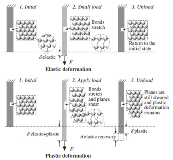 plastic deformation schematic representation of elastic and plastic deformation