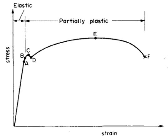 Was ist plastische Verformung bei Metallen?