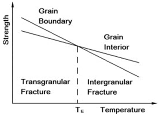 Transgranular and intergranular fracture types and temperature relation