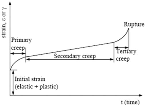 A standard creep curve (strain vs. time)