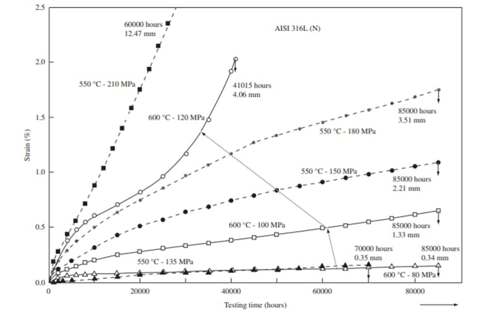 Creep performance of 316L austenitic stainless steel