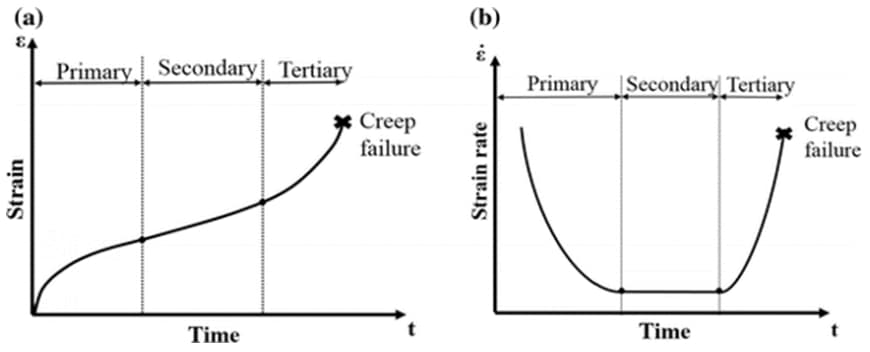 Strain vs. time and Strain Rate (Creep rate) vs. time graphs