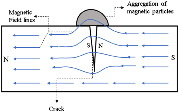 Magnetic fields spread out when encounter with defects.  The change in the direction of the magnetic fields generates magnetic flux leakage.