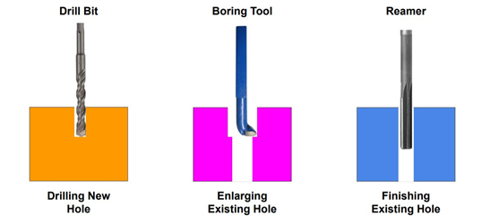 Fig. Drilling, boring, and reaming comparison in the schematic. Drilling vs. Boring vs. Reaming.