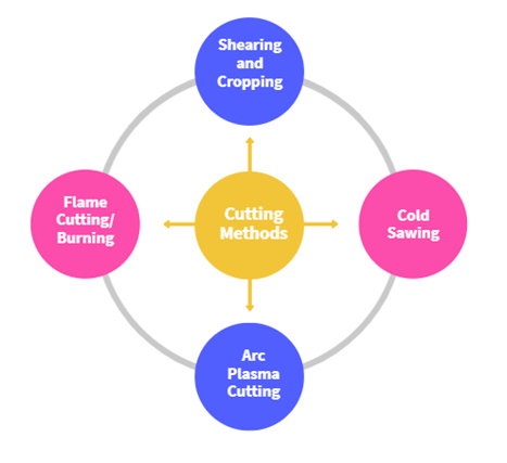 Shearing and Cropping: Due to the desired length and thickness values, light to medium sections can be cut using hydraulic shears. According to the planned size, several sizes of shearing knives are utilized.