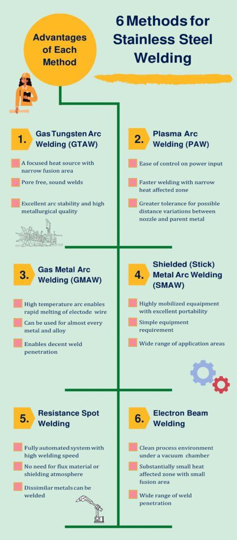 6 Methods for Stainless Steel Welding • Gas Tungsten Arc Welding (GTAW) • Plasma Arc Welding (PAW) • Gas Metal Arc Welding (GMAW) • Shielded (Stick) Metal Arc Welding (SMAW) • Resistance Spot Welding • Electron Beam Welding