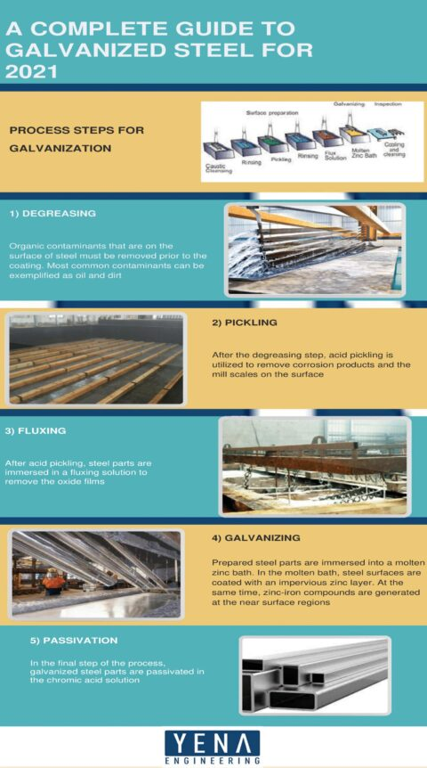 A Complete Guide To Galvanized Steel for