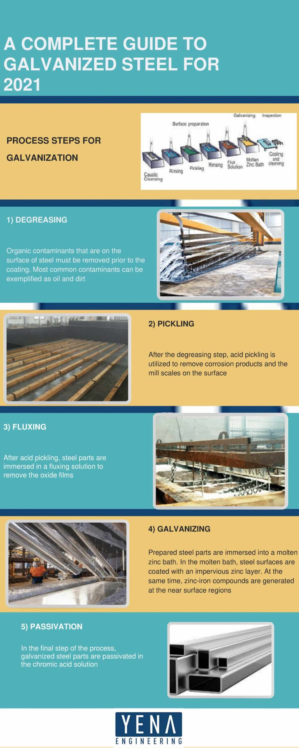 A Complete Guide To Galvanized Steel for 2021