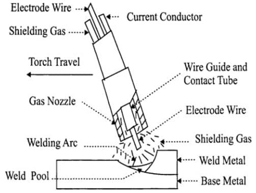 Gas metal arc welding method.