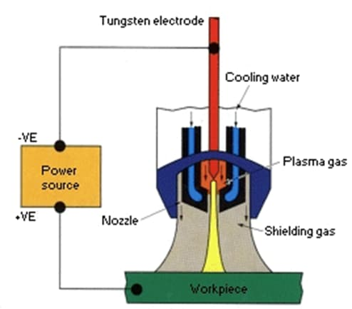 Plasma arc welding, a common application for stainless steel welding.