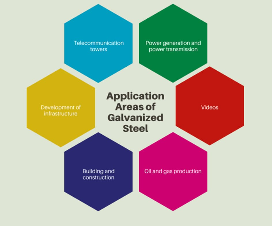 Application Areas of Galvanized Steel