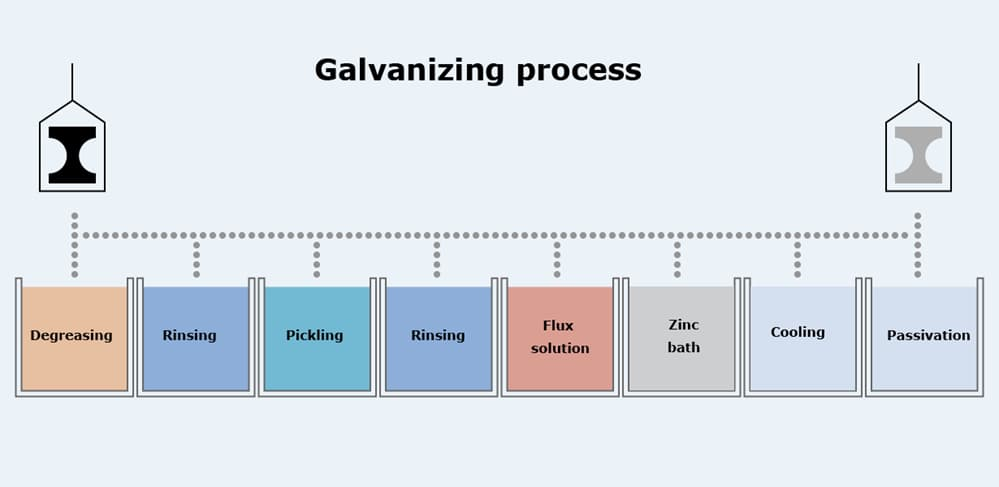 Steps of the galvanizing process. Caustic cleaning (rinsing), pickling, and fluxing are done before coating molten zinc. GALVANIZING PROCESS-Galvanizing Solutions.