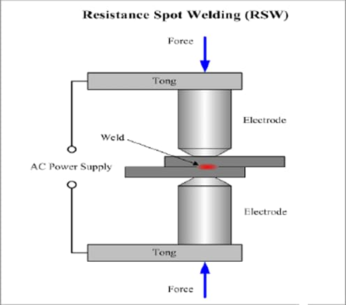 Resistance spot welding for most of the stainless steel welding applications.