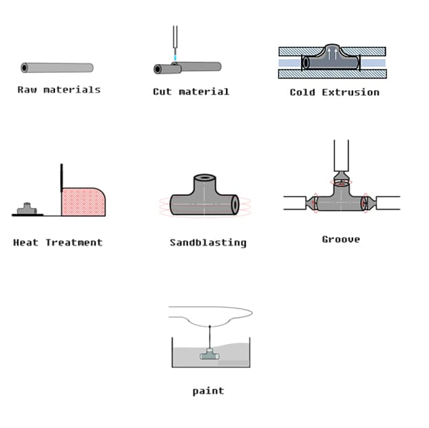 Manufacturing Methods of Tee and Reducers - Representation of Hydraulic Bulge Method