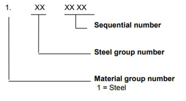 Struktur der Stahlnummern