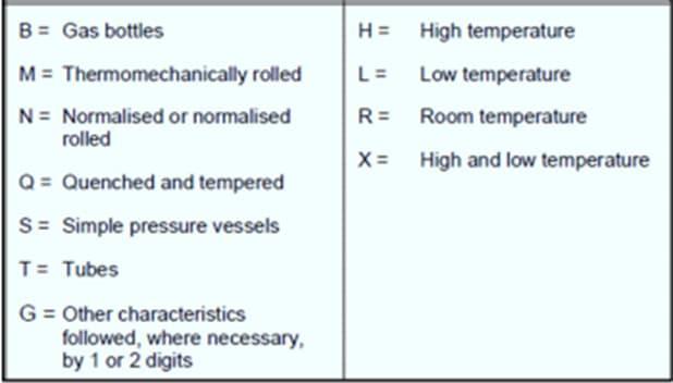 Zusätzliche Symbole für Druckbehälterstähle (P)