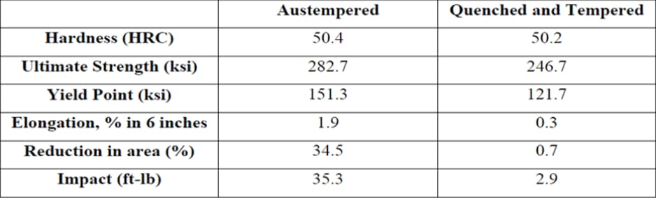 Comparison of austempering and conventional quenching and subsequent tempering