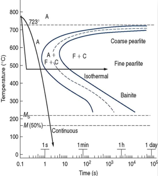 Difference between a continuous and isothermal heat treatment