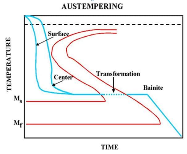 Schematic representation of Austempering process on TTT Diagram