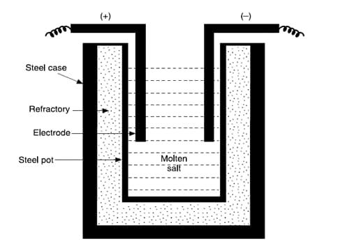 Schematic representation of a salt-bath furnace